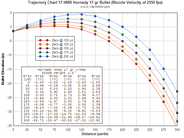 17 Hmr Trajectory Chart Rimfirecentral Com Forums