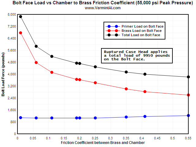 This chart summarizes the bolt load vs Coefficient of Friction between the
