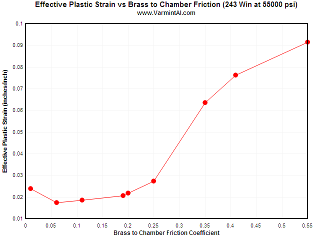 The maximum Effective Plastic Strain vs Coefficient of Friction between the
